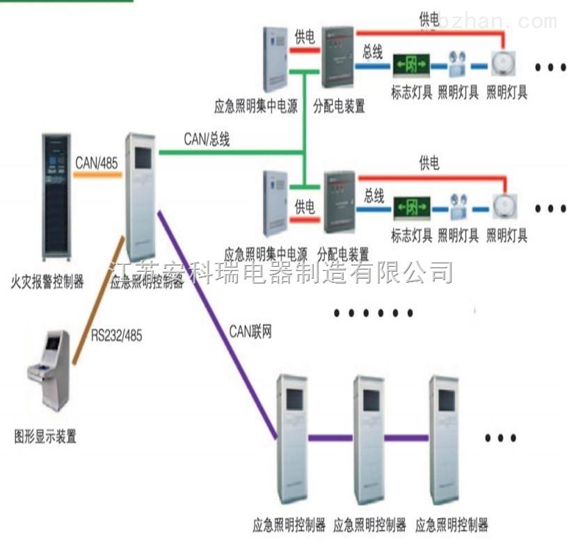 消防应急照明和疏散指示系统/指引逃生方向/系统消防联动