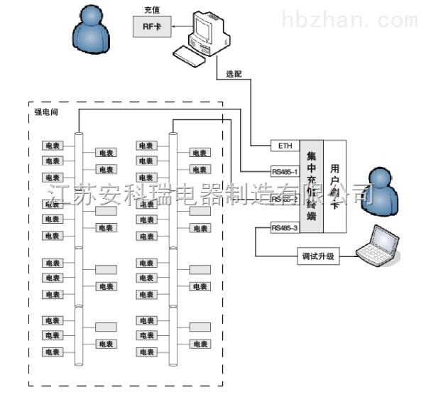 集中充值终端预付费电能管理系统/物业电能管理系统/查询历史售电
