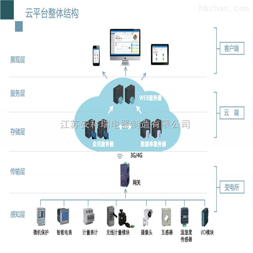 电力企业一体化云运维管理平台