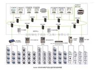 电气综合监控系统