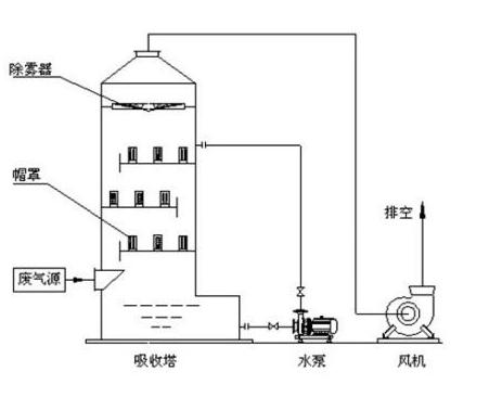 酸雾喷淋塔结构图:     1 ,选定设备时,所需净化空间的排风量必须和