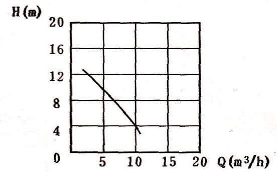 fp增强聚丙烯离心泵性谱图及安装图纸尺寸一层半的农村v图纸房屋图片
