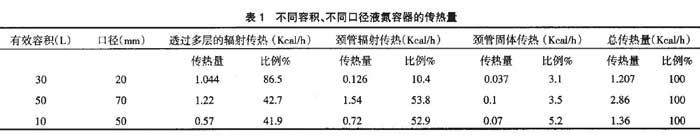 不同容积、不同口径液氮容器的传热量