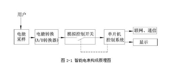 智能电表的结构及原理