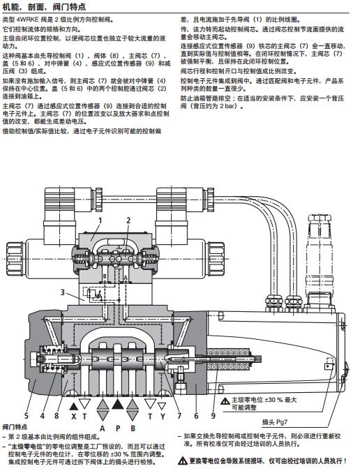 4wrke系列的清晰结构图   力士乐4wrke型阀是2级比例方向控制阀