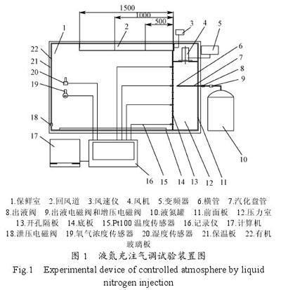 保鲜运输用液氮充注气调试验装置及方法(上)
