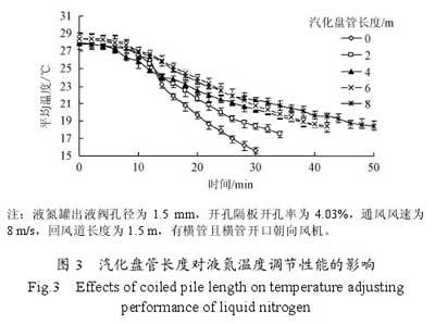汽化盘管长度对液氮温度调节性能的影响