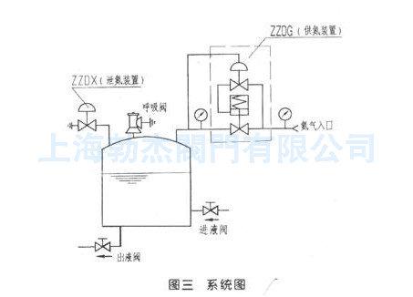 zyvp-2-16c 氮封阀泄氮,供氮图片