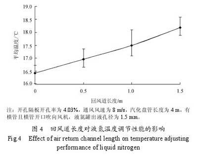 回风道长度对液氮温度调节性能的影响