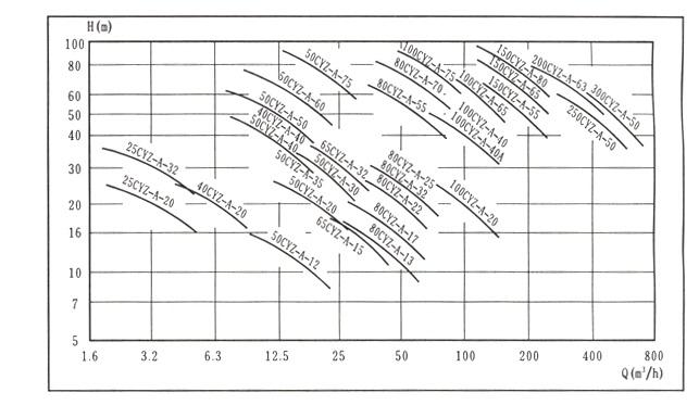 cyz-a型自吸式离心油泵工作原理和结构说明