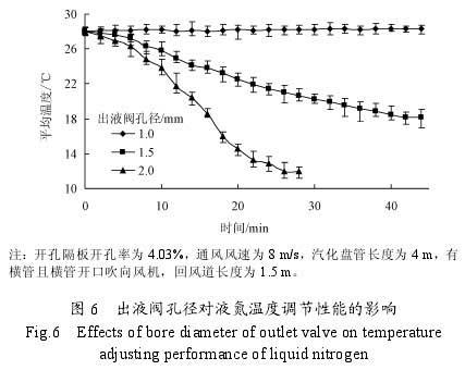 出液阀孔径对液氮温度调节性能的影响
