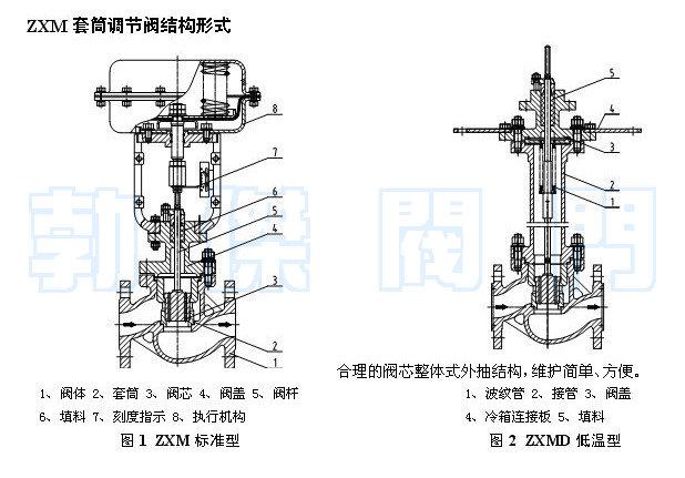 气动直通套筒调节阀结构原理图