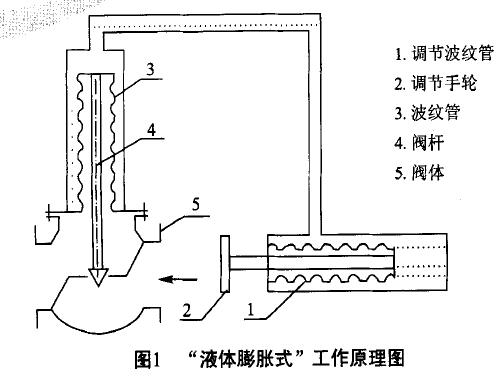 """由(1)式可见,调节波纹管lPI""""腔、毛细管、传至波纹管3外腔所组成的密封容积Vo在温包所处温度发生变化时,其容积会发生变化,从而带动阀杆4与阀芯在阀体内上、下移动,导致流过阀体(箭头方向)介质随之发生变化,故阀门开启度与温包感受的温度成一一对应关系。      改变调节手轮2,即可以改变调节波纹管1在温包内所处初始位置,从而可改变阀杆4与阀芯在阀体内初始位置,这即为该类产品温度设定值改变方法。      由此类产品工作原理可知:密封系统充满了液体,毛细管、阀门执行机构内的液体在环境温度影响下,也"""