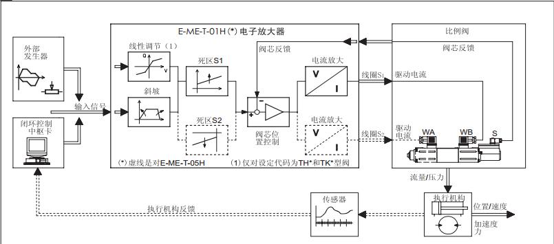 阿托斯e-me-t型电子放大器以用于驱动单,双电磁zo(r)-t型比例阀.