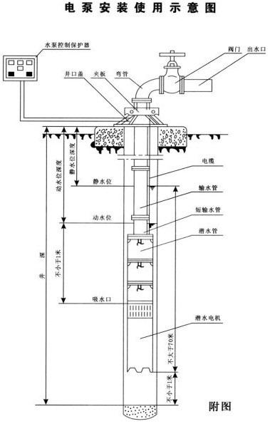 潜水电机为密闭充水湿式,立式三相笼异步电动机,电机与水泵通过爪式