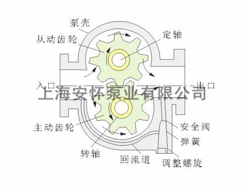 3-2型齿轮油泵装配图,2cy系列齿轮式输油泵图片