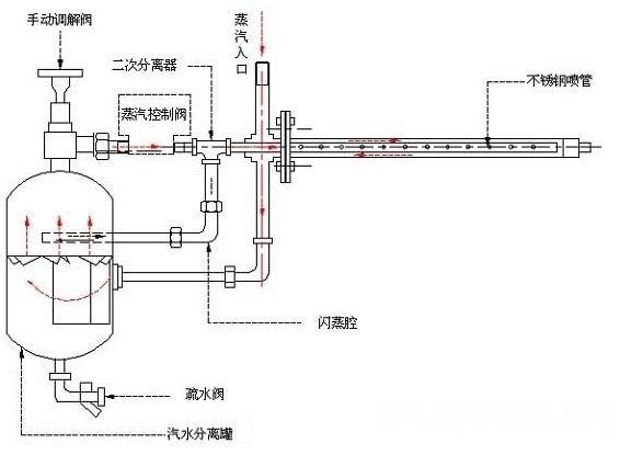 工作原理图: 空调及风管配套加湿系统,高精度加湿场所,高洁净加湿