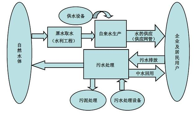 水泵行业分析
