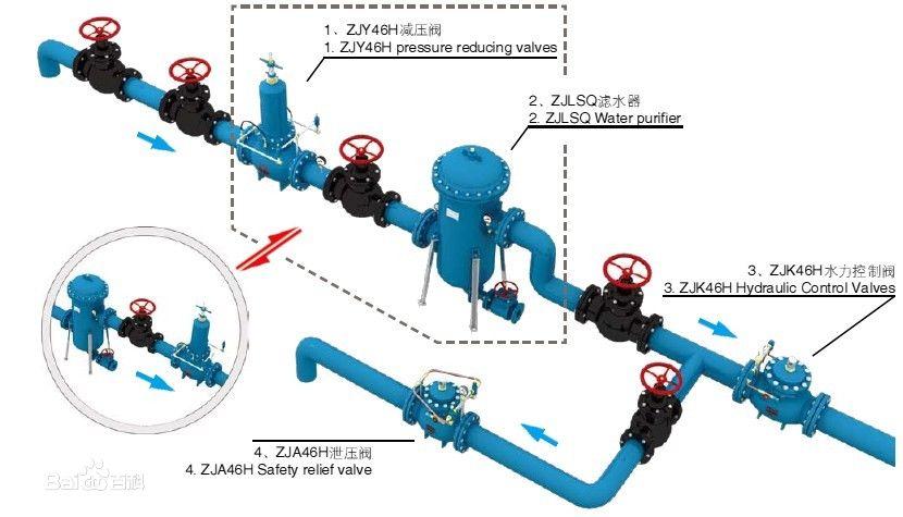 减压阀的安装和维护应注意以下事项图片