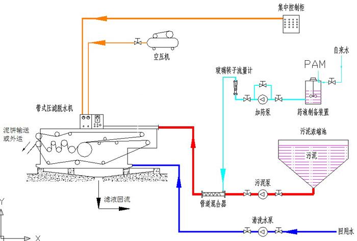 延续脱水操作时,污泥脱水机集水槽中污泥含量浓度高,脱水机主螺轴前端