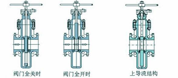 燃气平板闸阀结构图2