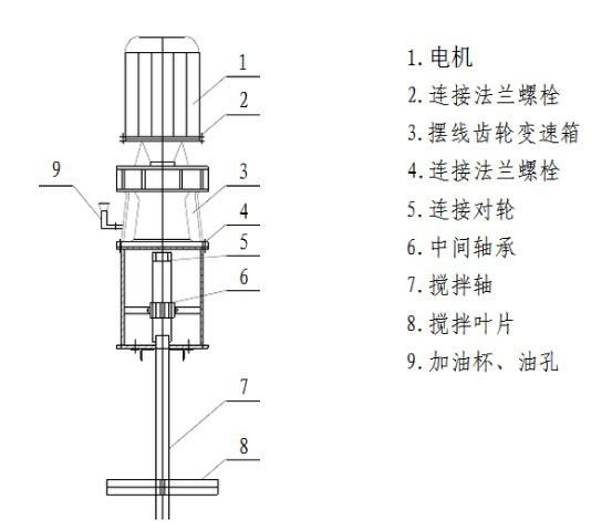 jbj型桨式搅拌机的安装方法图片